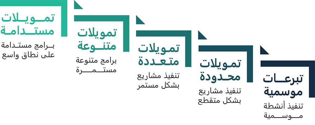 حشد الموارد والتمويلات للمنظمات