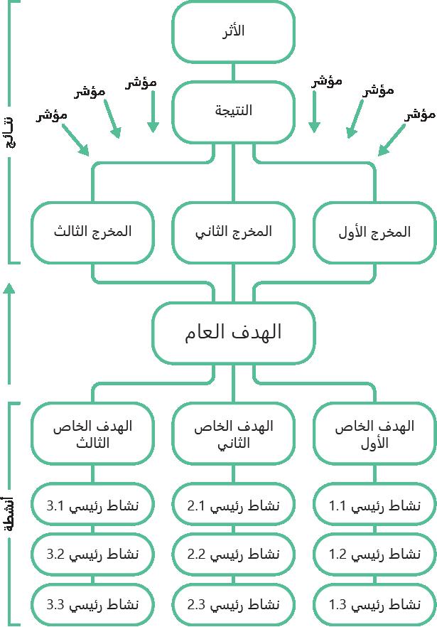 تخطيط (نظرية التغيير) أو الإطار المنطقي
